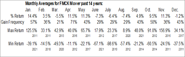 Monthly Seasonal Federal Home Loan Mortgage Corp (OTCMKT:FMCKM)