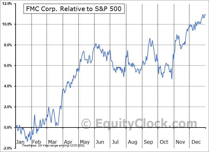 FMC Relative to the S&P 500