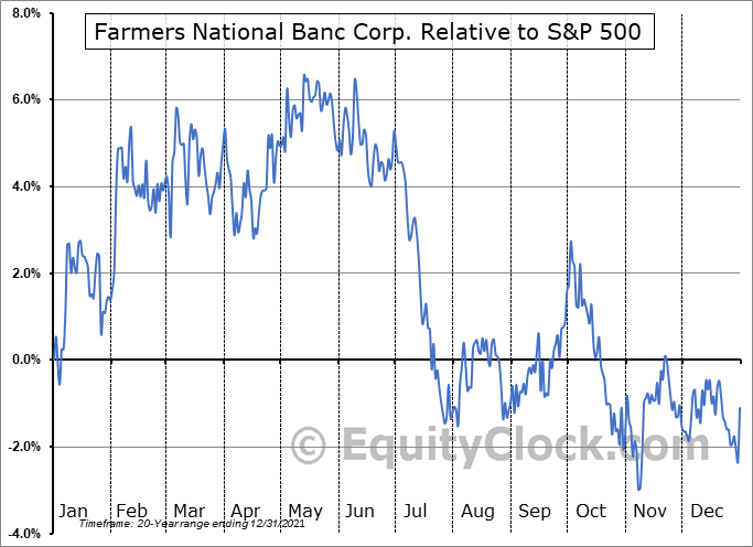 FMNB Relative to the S&P 500
