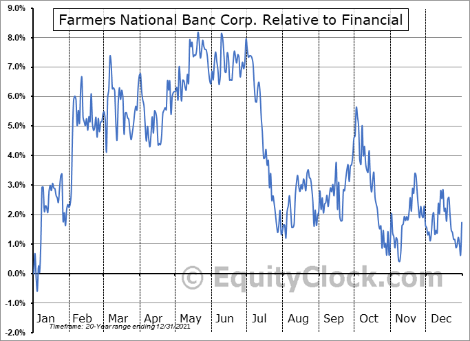 FMNB Relative to the Sector