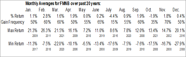 Monthly Seasonal Farmers National Banc Corp. (NASD:FMNB)