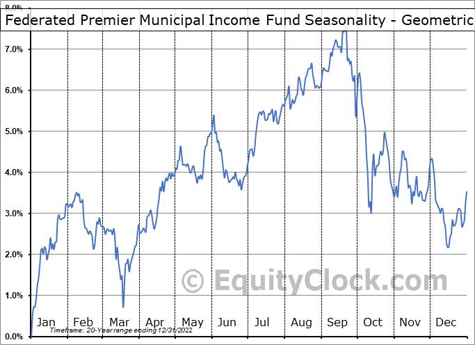 Federated Premier Municipal Income Fund (NYSE:FMN) Seasonality