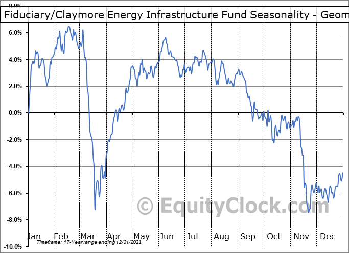 Fiduciary/Claymore Energy Infrastructure Fund (NYSE:FMO) Seasonality