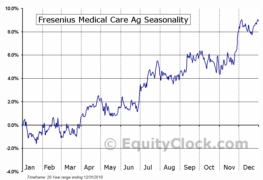 Fresenius Medical Care Corporation Seasonal Chart