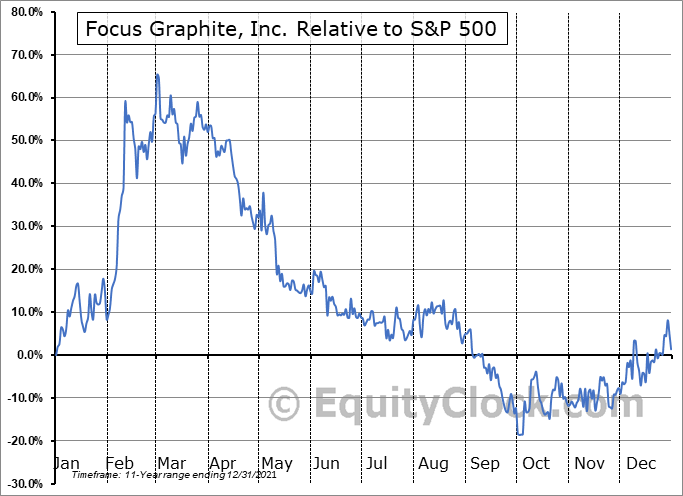 FMS.V Relative to the S&P 500