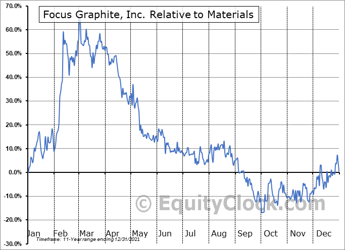 FMS.V Relative to the Sector