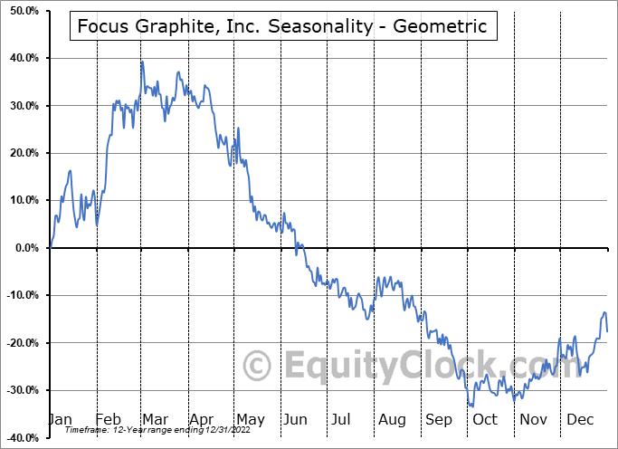 Focus Graphite, Inc. (TSXV:FMS.V) Seasonality
