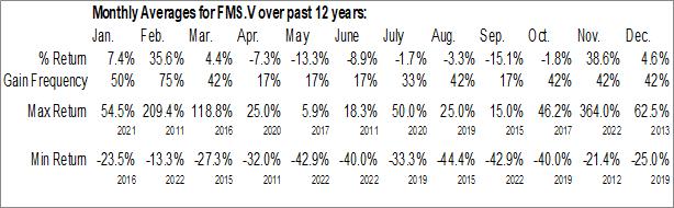 Monthly Seasonal Focus Graphite, Inc. (TSXV:FMS.V)