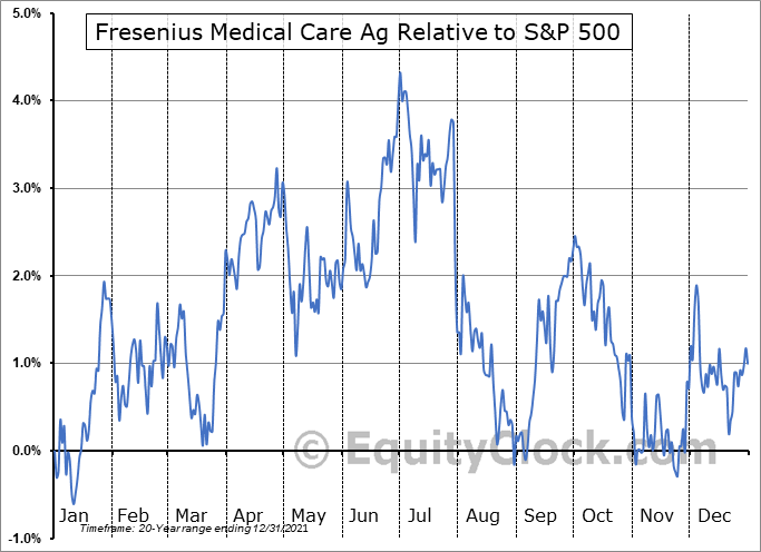 FMS Relative to the S&P 500