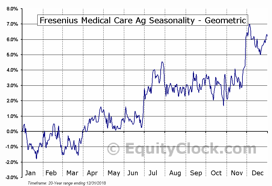 Fresenius Medical Care Ag (NYSE:FMS) Seasonality