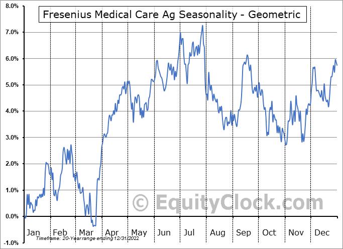 Fresenius Medical Care Ag (NYSE:FMS) Seasonality