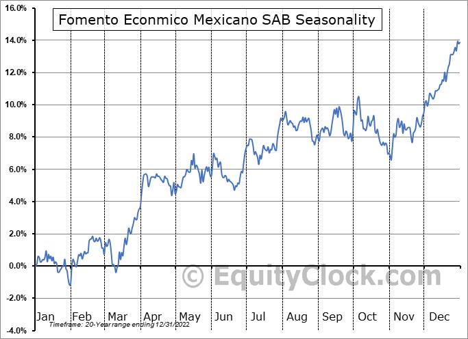 Fomento Economico Mexicano S.A.B. de C.V. Seasonal Chart