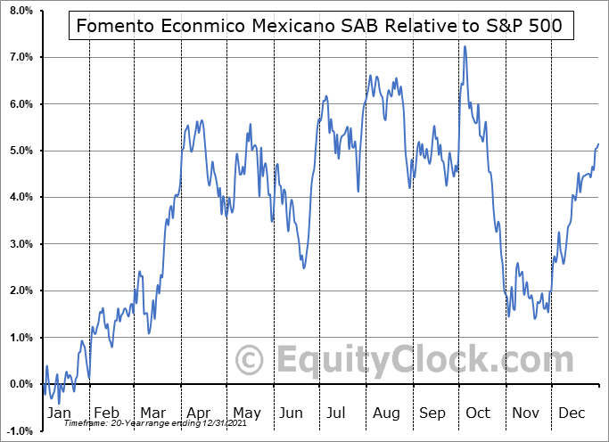 FMX Relative to the S&P 500