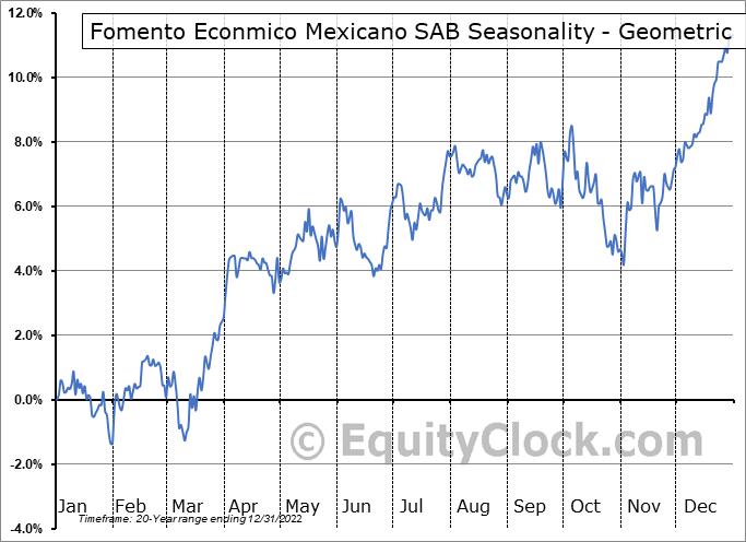 Fomento Econmico Mexicano SAB (NYSE:FMX) Seasonality