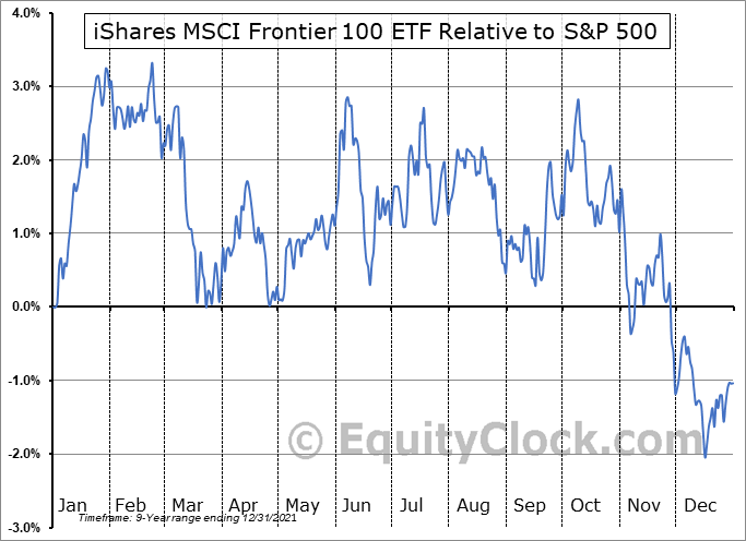 FM Relative to the S&P 500
