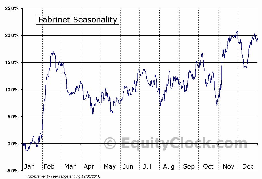 Fabrinet (FN) Seasonal Chart