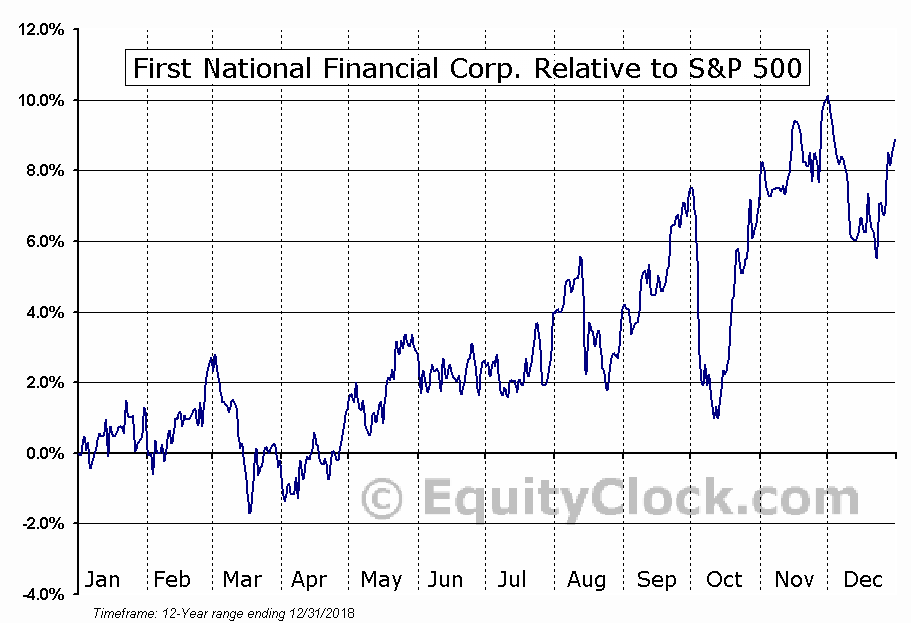 FN.TO Relative to the S&P 500