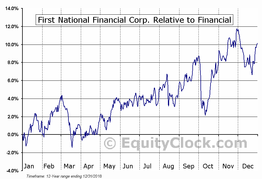 FN.TO Relative to the Sector