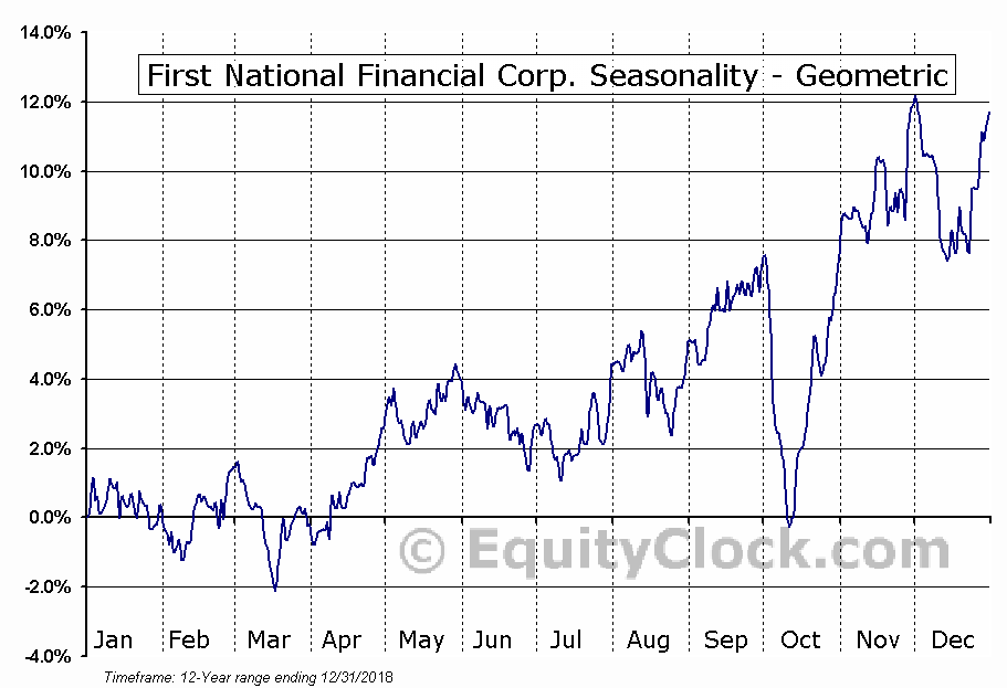First National Financial Corp. (TSE:FN.TO) Seasonality