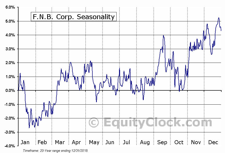 F.N.B. Corporation (FNB) Seasonal Chart