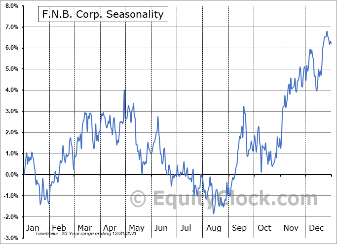 F.N.B. Corporation Seasonal Chart