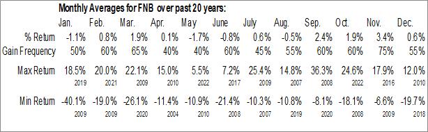 Monthly Seasonal F.N.B. Corp. (NYSE:FNB)