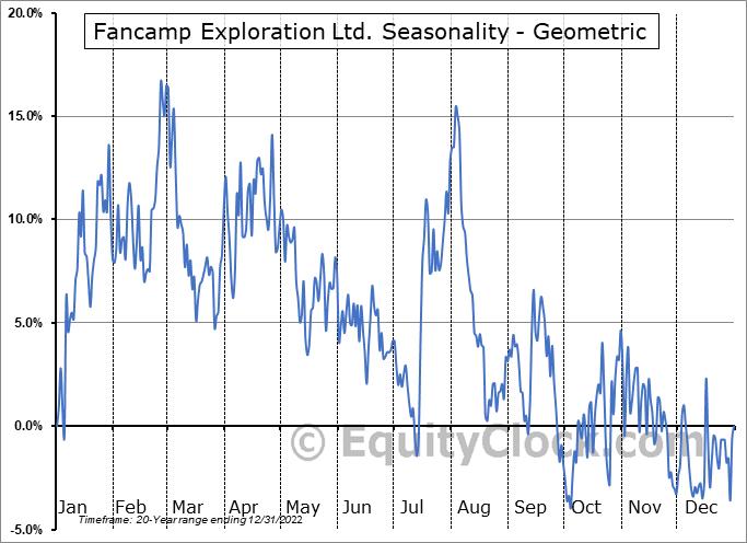 Fancamp Exploration Ltd. (TSXV:FNC.V) Seasonality