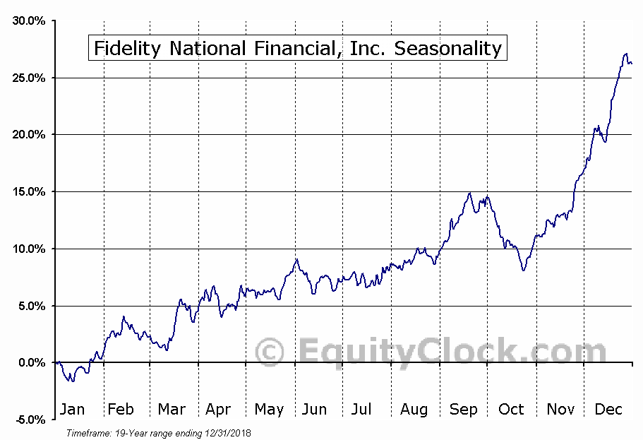 Fidelity National Financial, Inc. Seasonal Chart