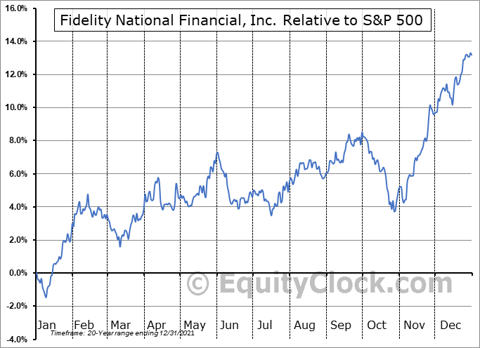 FNF Relative to the S&P 500