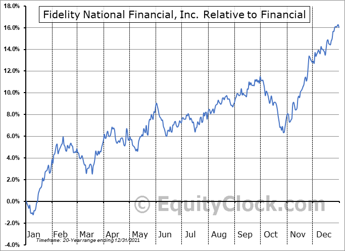 FNF Relative to the Sector