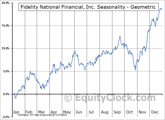 Fidelity National Financial, Inc. (NYSE:FNF) Seasonality