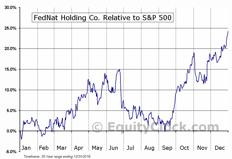 FNHC Relative to the S&P 500