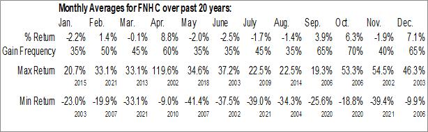 Monthly Seasonal FedNat Holding Co. (NASD:FNHC)