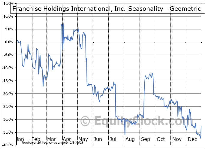 Franchise Holdings International, Inc. (OTCMKT:FNHI) Seasonality