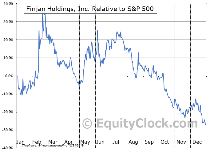 FNJN Relative to the S&P 500