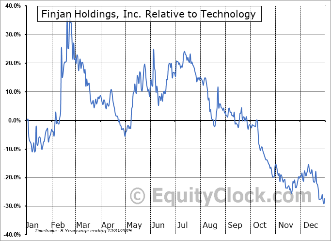 FNJN Relative to the Sector