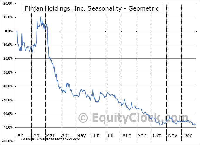 Finjan Holdings, Inc. (NASD:FNJN) Seasonality