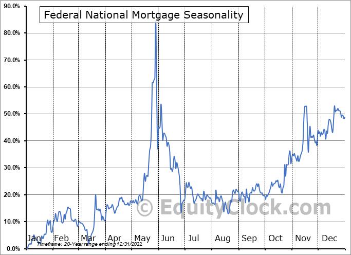 Federal National Mortgage (OTCMKT:FNMA) Seasonality
