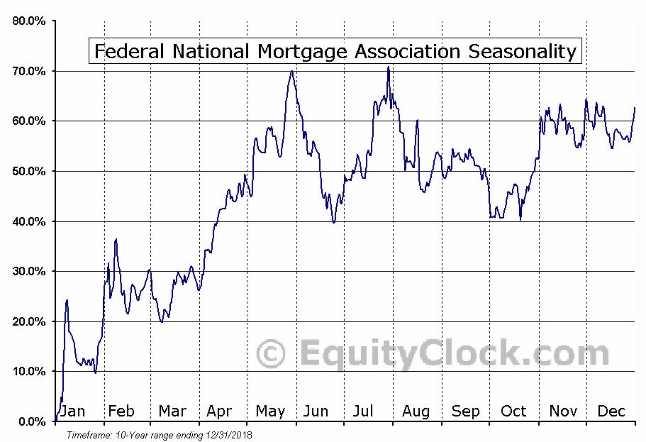 Federal National Mortgage (OTCMKT:FNMAS) Seasonality