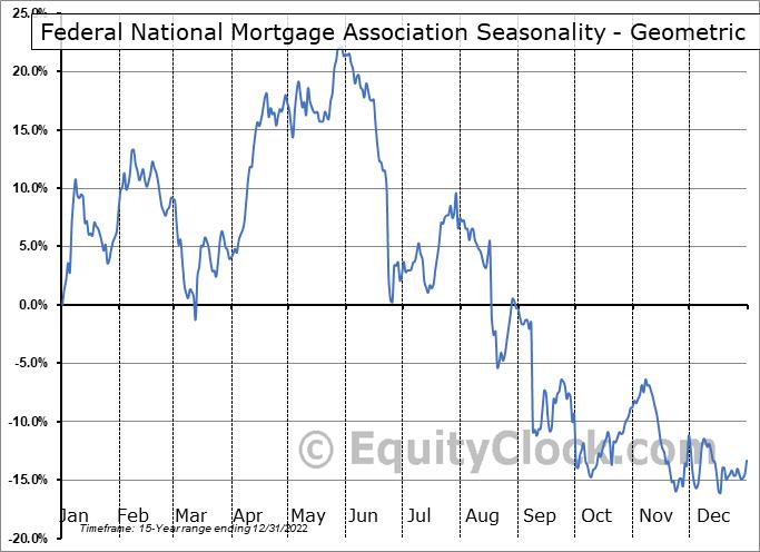 Federal National Mortgage Association (OTCMKT:FNMAS) Seasonality