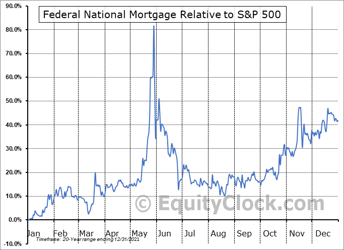 FNMA Relative to the S&P 500