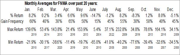 Monthly Seasonal Federal National Mortgage (OTCMKT:FNMA)