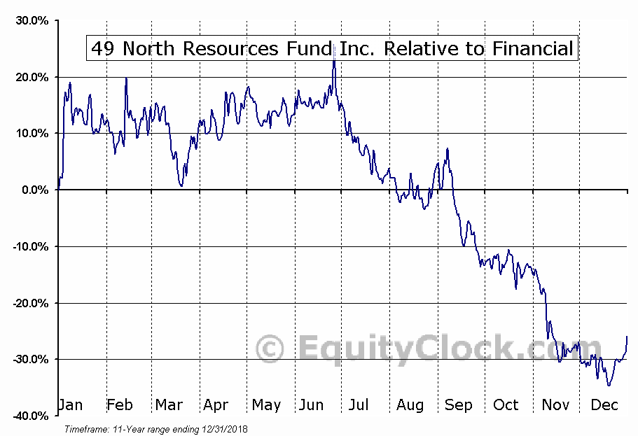 FNR.V Relative to the Sector