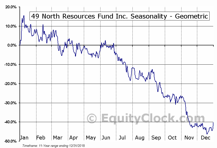 49 North Resources Fund Inc. (TSXV:FNR.V) Seasonality