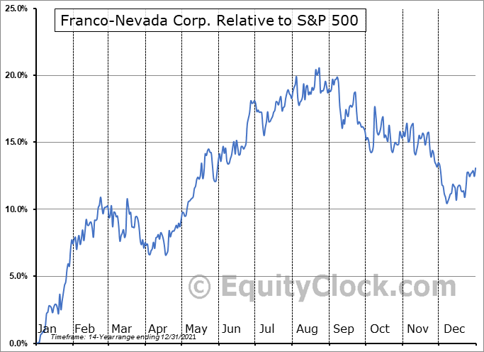 FNV.TO Relative to the S&P 500