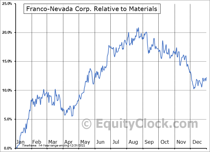 FNV.TO Relative to the Sector