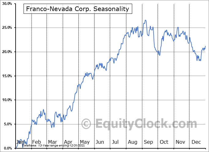 Franco-Nevada Corporation Seasonal Chart