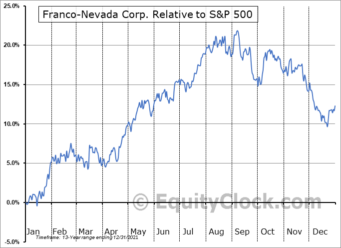 FNV Relative to the S&P 500