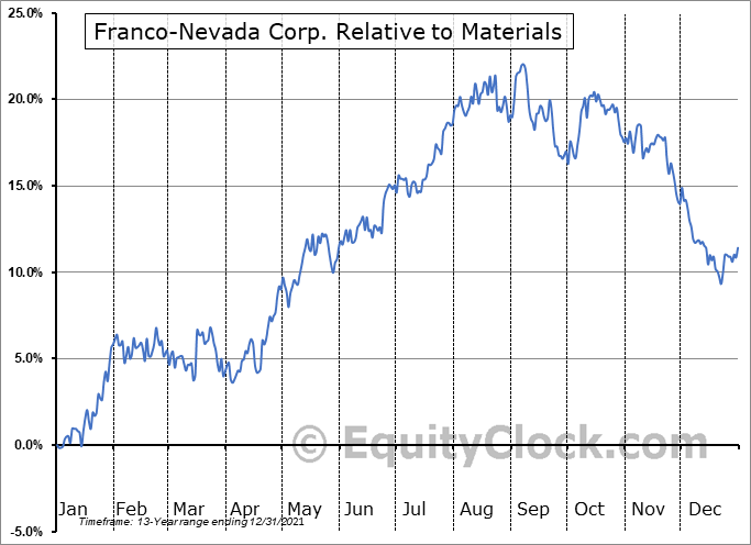 FNV Relative to the Sector
