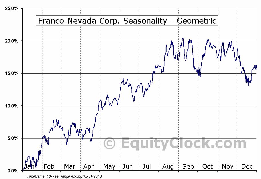 Franco-Nevada Corp. (NYSE:FNV) Seasonality